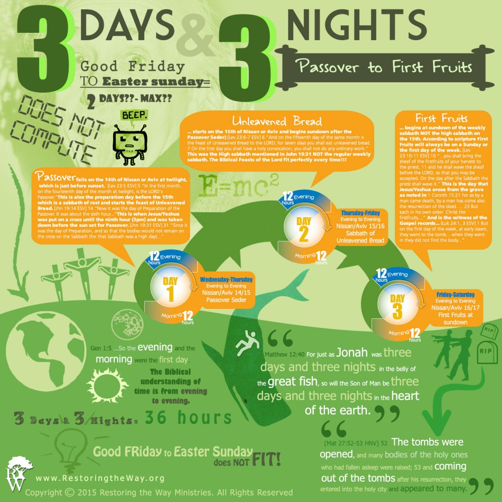 3days-3nights-infographic